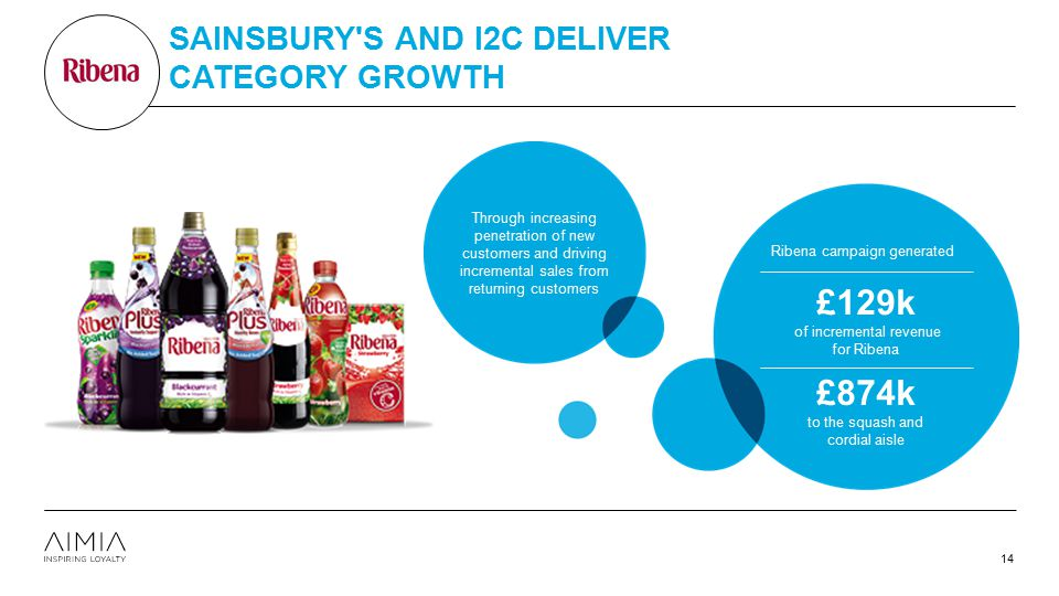 SAINSBURY'S AND I2C DELIVER CATEGORY GROWTH 14 Through increasing penetration of new customers and driving incremental sales from returning customers