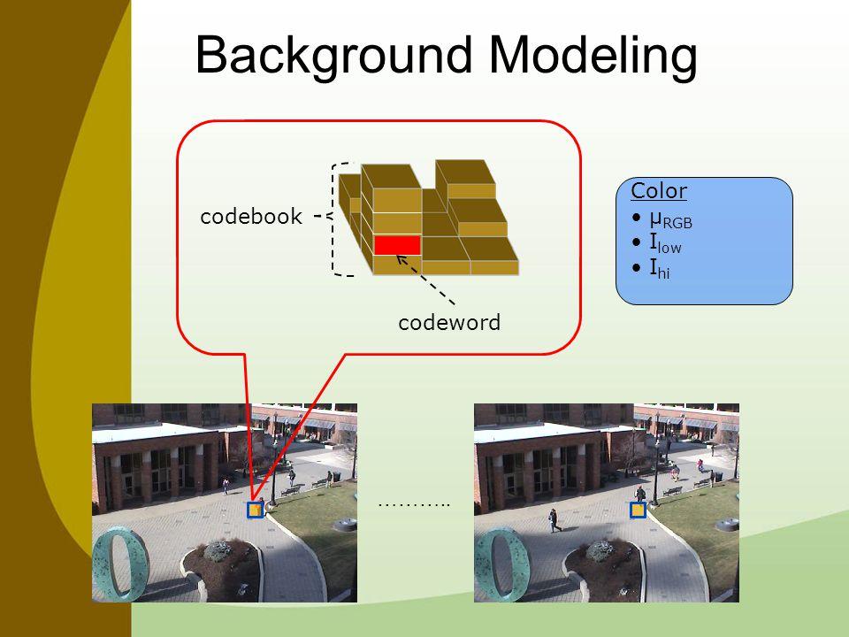 Background Modeling Color μ RGB I low I hi codeword codebook ………..