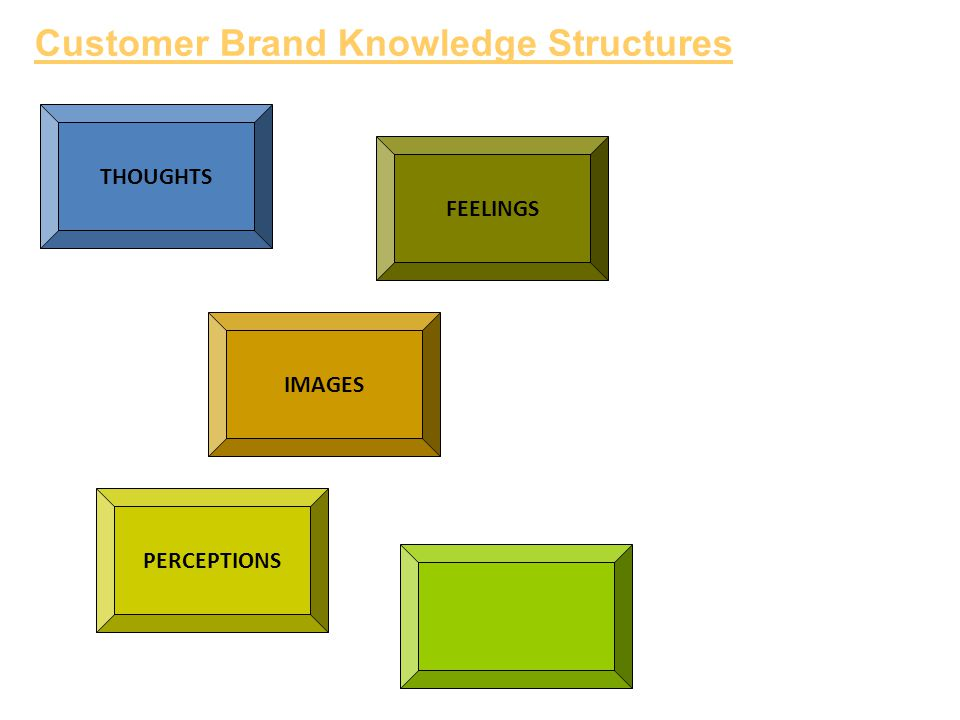 THOUGHTS FEELINGS IMAGES PERCEPTIONS Customer Brand Knowledge Structures