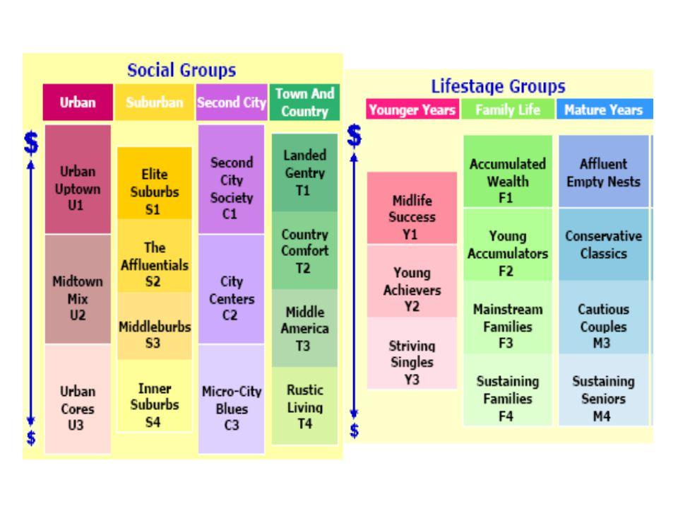 Personality, Segmentation & Lifestyles
