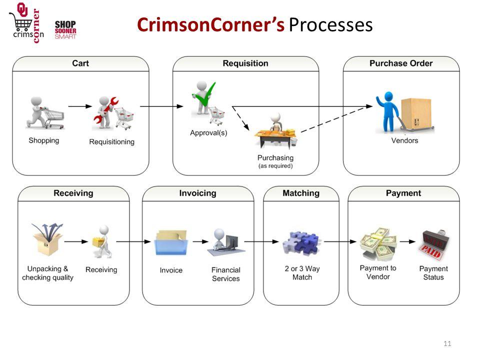 CrimsonCorner's Processes 11