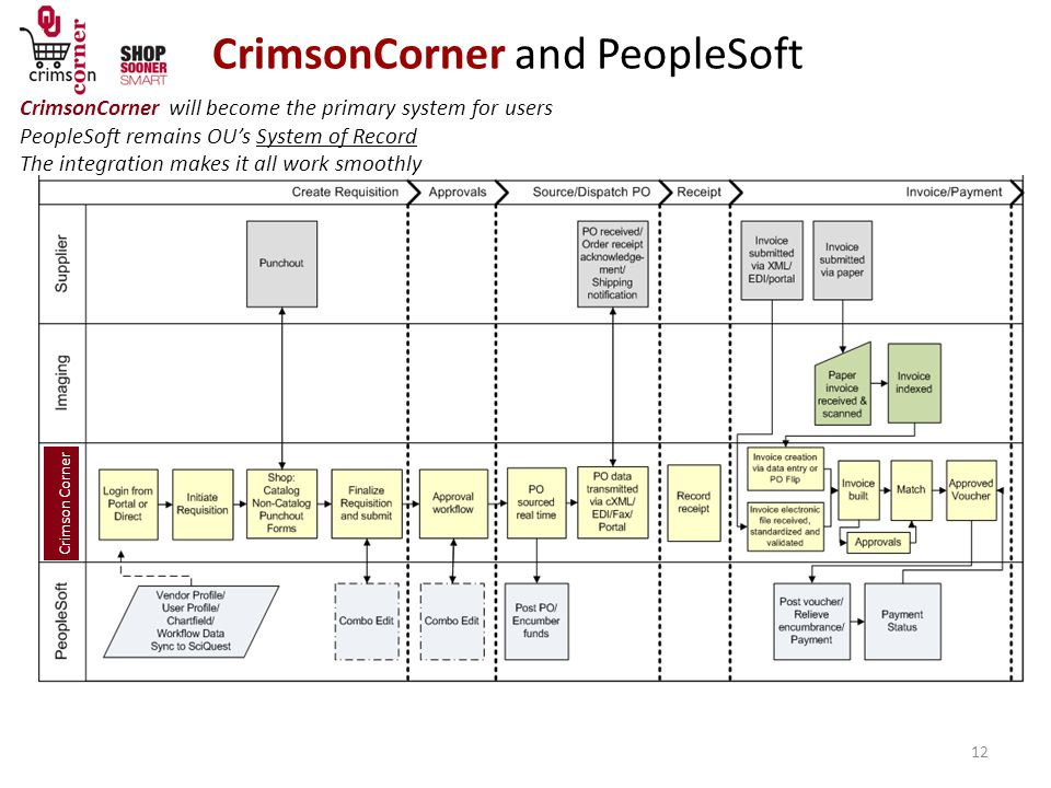 CrimsonCorner and PeopleSoft 12 CrimsonCorner will become the primary system for users PeopleSoft remains OU's System of Record The integration makes it all work smoothly Crimson Corner