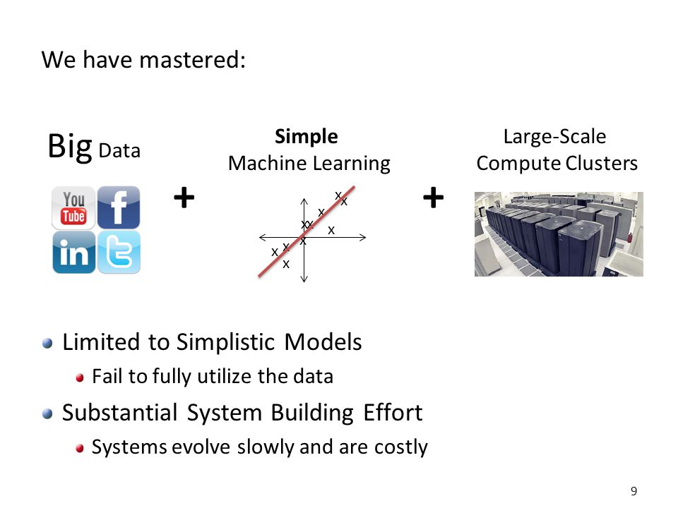 MapAbuse: Iterative MapReduce Only a subset of data needs computation: Data CPU 1 CPU 2 CPU 3 Data CPU 1 CPU 2 CPU 3 Data CPU 1 CPU 2 CPU 3 Iterations Barrier