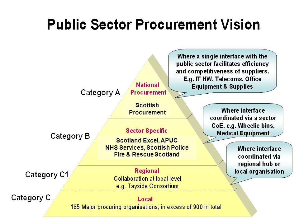 Scottish Procurement Scotland Excel, APUC NHS Services, Scottish Police Fire & Rescue Scotland