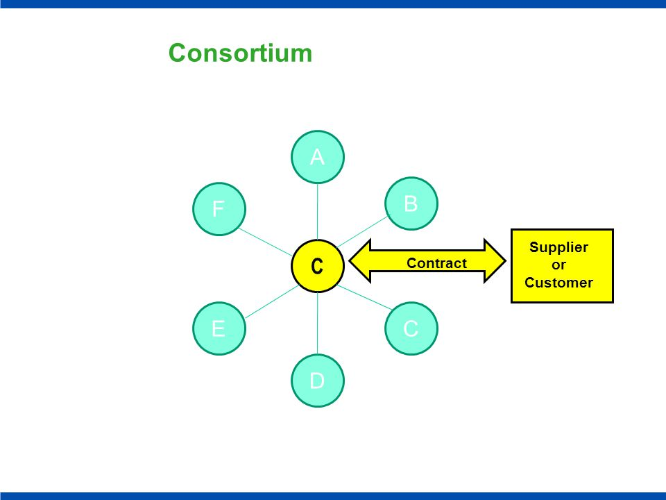 F C A E D B C Supplier or Customer Contract