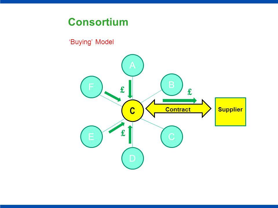 Consortium 'Buying' Model F C A E D B C Supplier £ £ £ Contract