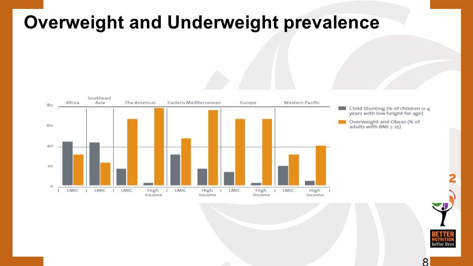 Overweight and Underweight prevalence 8