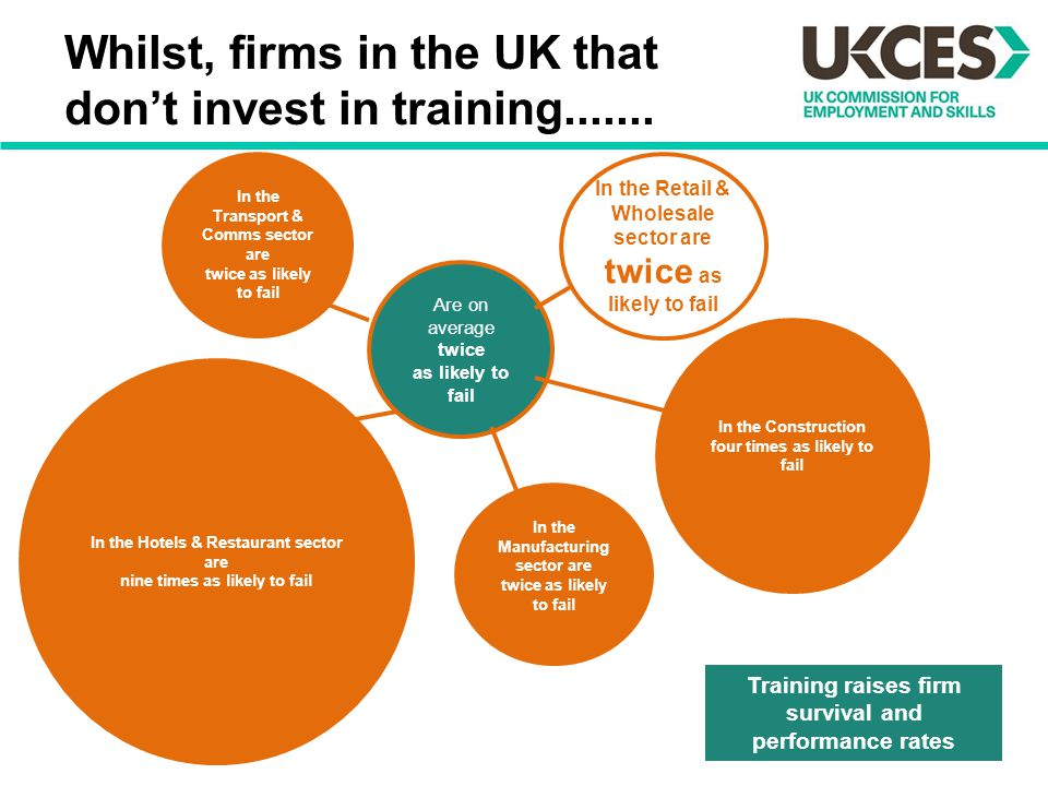 Whilst, firms in the UK that don't invest in training....... Are on average twice as likely to fail In the Construction four times as likely to fail I