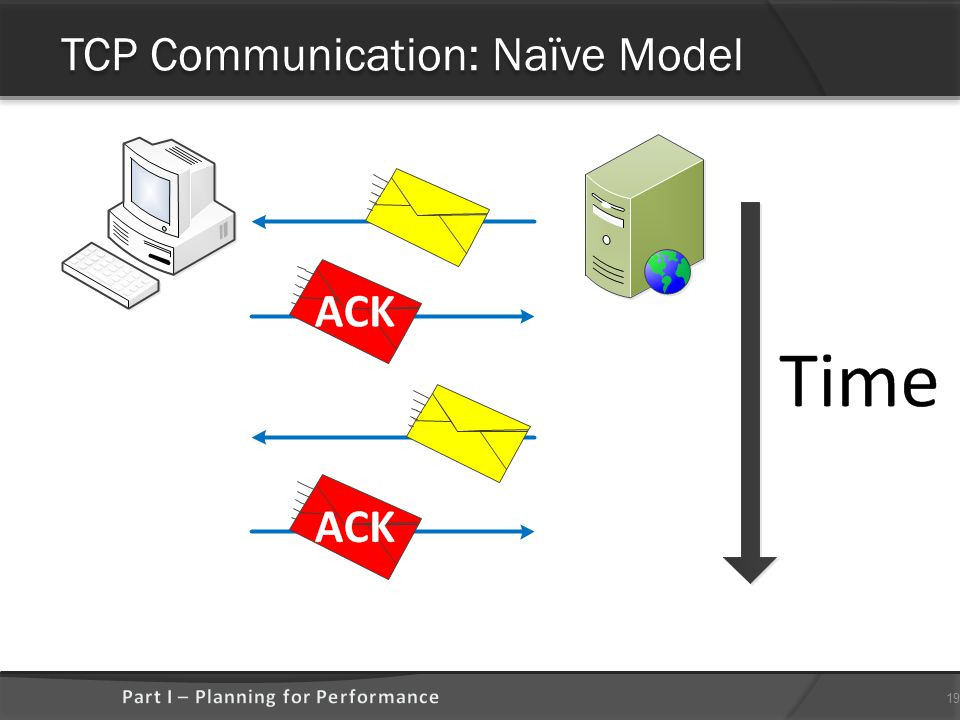 TCP Communication: Naïve Model 19