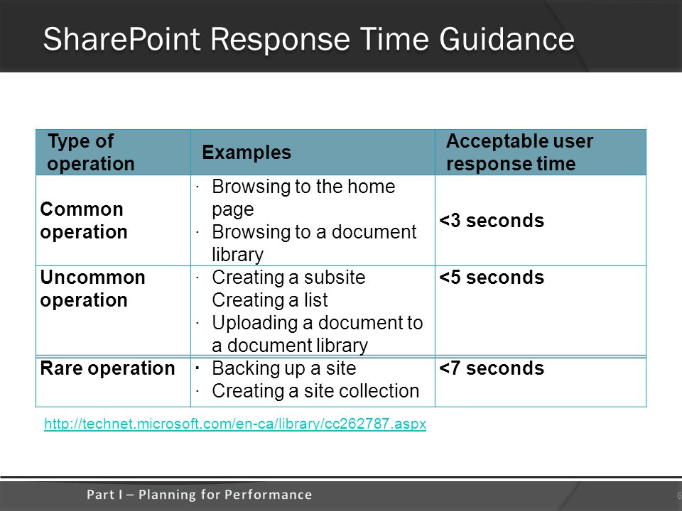 SharePoint Response Time Guidance http://technet.microsoft.com/en-ca/library/cc262787.aspx 6 Type of operation Examples Acceptable user response time Common operation ·Browsing to the home page ·Browsing to a document library <3 seconds Uncommon operation ·Creating a subsite Creating a list ·Uploading a document to a document library <5 seconds Rare operation·Backing up a site ·Creating a site collection <7 seconds