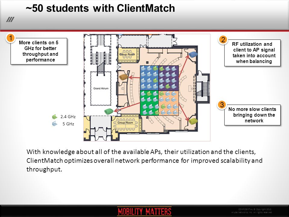 CONFIDENTIAL © Copyright 2012. Aruba Networks, Inc. All rights reserved ~50 students with ClientMatch More clients on 5 GHz for better throughput and