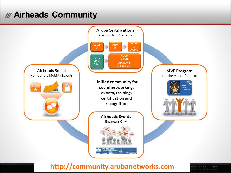CONFIDENTIAL © Copyright 2012. Aruba Networks, Inc. All rights reserved http://community.arubanetworks.com Airheads Community Airheads Social Home of