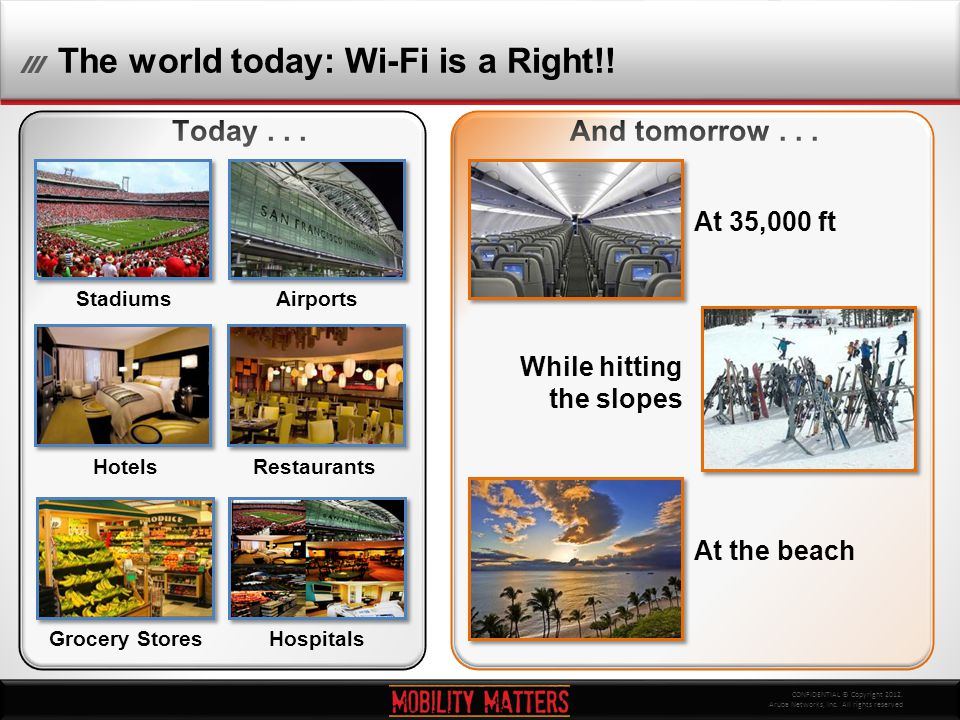 CONFIDENTIAL © Copyright 2012. Aruba Networks, Inc. All rights reserved The world today: Wi-Fi is a Right!! At 35,000 ft While hitting the slopes At t