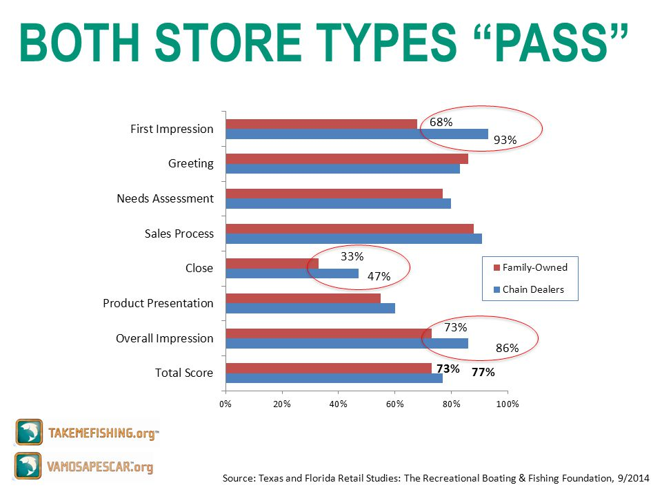 Source: Texas and Florida Retail Studies: The Recreational Boating & Fishing Foundation, 9/2014 BOTH STORE TYPES PASS