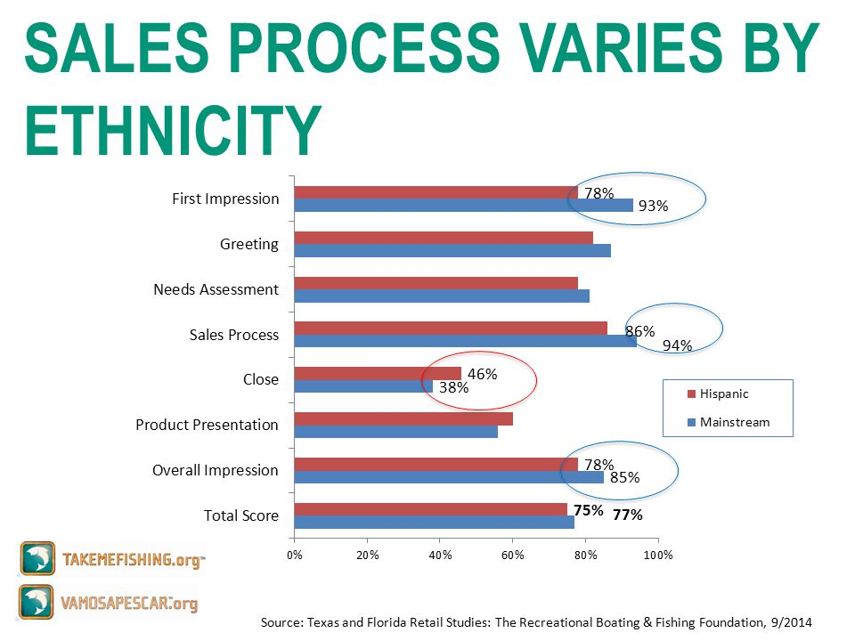 Source: Texas and Florida Retail Studies: The Recreational Boating & Fishing Foundation, 9/2014 SALES PROCESS VARIES BY ETHNICITY