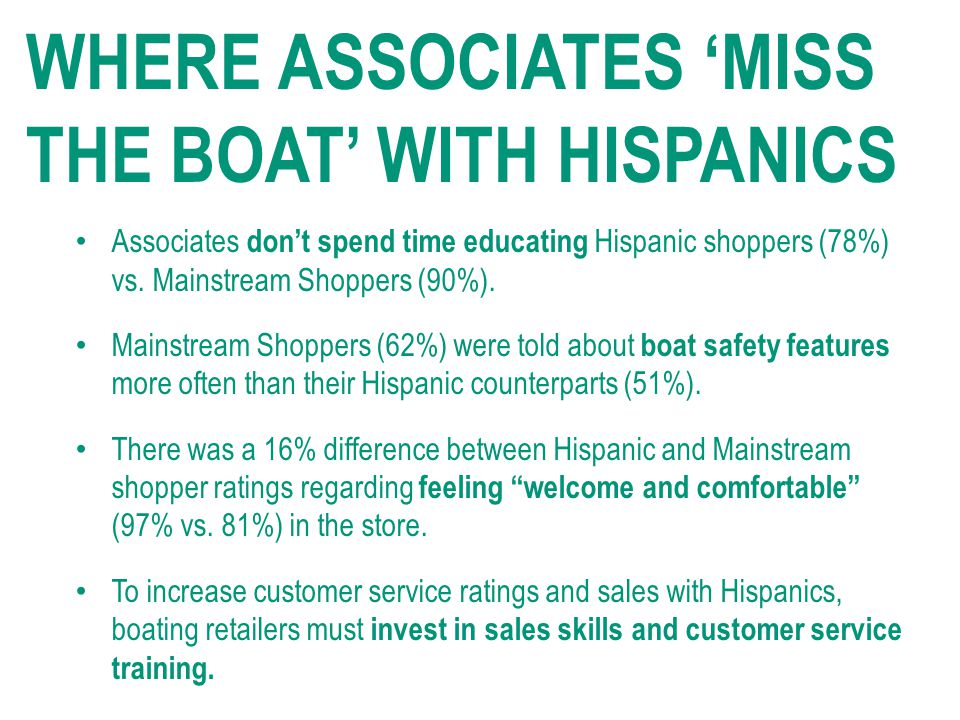 Associates don't spend time educating Hispanic shoppers (78%) vs.