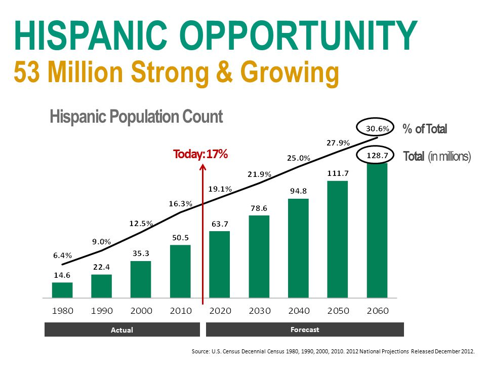 HISPANIC OPPORTUNITY % of Total Total (in millions) Hispanic Population Count 53 Million Strong & Growing Today: 17% Actual Forecast Source: U.S.