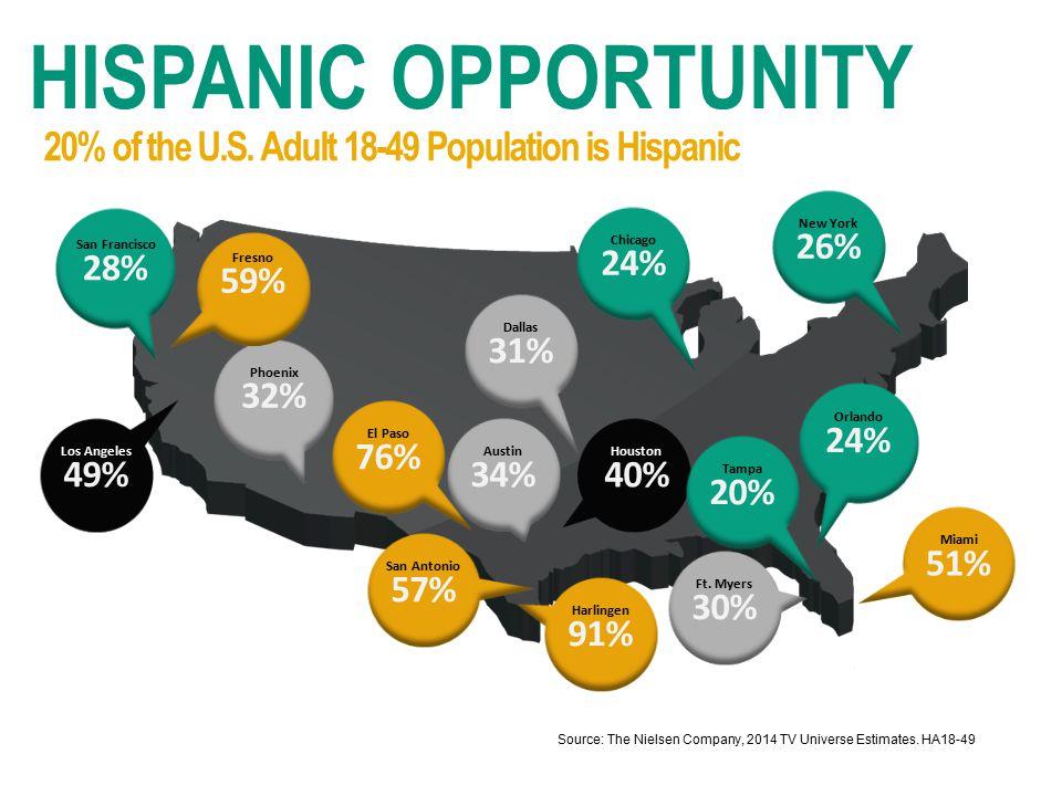 New York 26% Chicago 24% Houston 40% Dallas 31% Los Angeles 49% San Francisco 28% Phoenix 32% Source: The Nielsen Company, 2014 TV Universe Estimates.