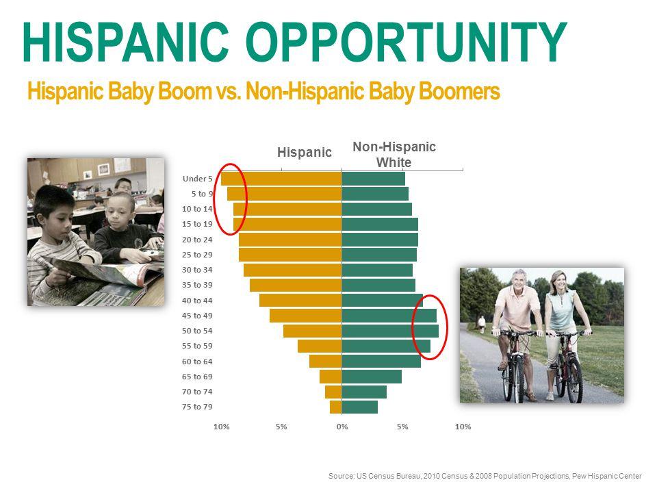 Hispanic Non-Hispanic White HISPANIC OPPORTUNITY Source: US Census Bureau, 2010 Census & 2008 Population Projections, Pew Hispanic Center Hispanic Baby Boom vs.