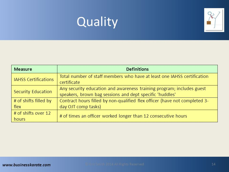 www.businesskarate.com Quality MeasureDefinitions IAHSS Certifications Total number of staff members who have at least one IAHSS certification certificate Security Education Any security education and awareness training program; includes guest speakers, brown bag sessions and dept specific huddles # of shifts filled by flex Contract hours filled by non-qualified flex officer (have not completed 3- day OJT comp tasks) # of shifts over 12 hours # of times an officer worked longer than 12 consecutive hours © Eric Smith 2014 All Rights Reserved14
