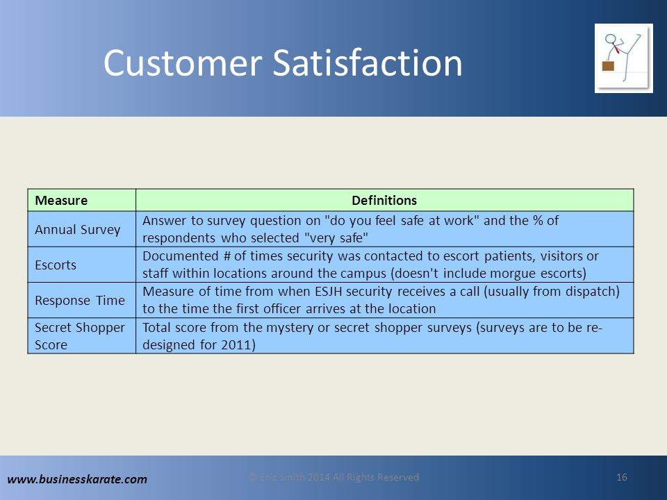 www.businesskarate.com Customer Satisfaction MeasureDefinitions Annual Survey Answer to survey question on do you feel safe at work and the % of respondents who selected very safe Escorts Documented # of times security was contacted to escort patients, visitors or staff within locations around the campus (doesn t include morgue escorts) Response Time Measure of time from when ESJH security receives a call (usually from dispatch) to the time the first officer arrives at the location Secret Shopper Score Total score from the mystery or secret shopper surveys (surveys are to be re- designed for 2011) © Eric Smith 2014 All Rights Reserved16