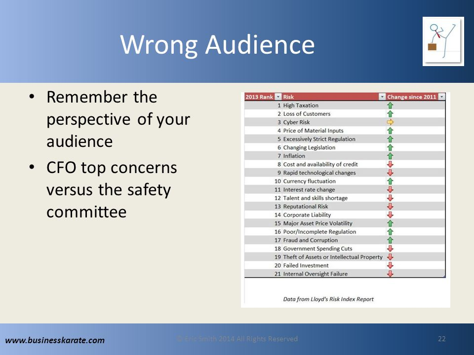 www.businesskarate.com Wrong Audience Remember the perspective of your audience CFO top concerns versus the safety committee © Eric Smith 2014 All Rights Reserved22