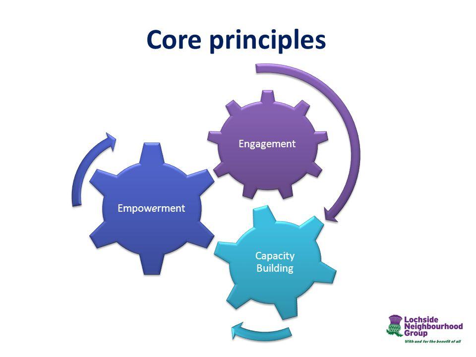 Core principles Engagement Empowerment Capacity Building