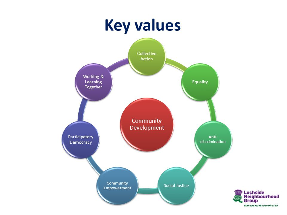 Key values Community Development Collective Action Equality Anti- discrimination Social Justice Community Empowerment Participatory Democracy Working & Learning Together