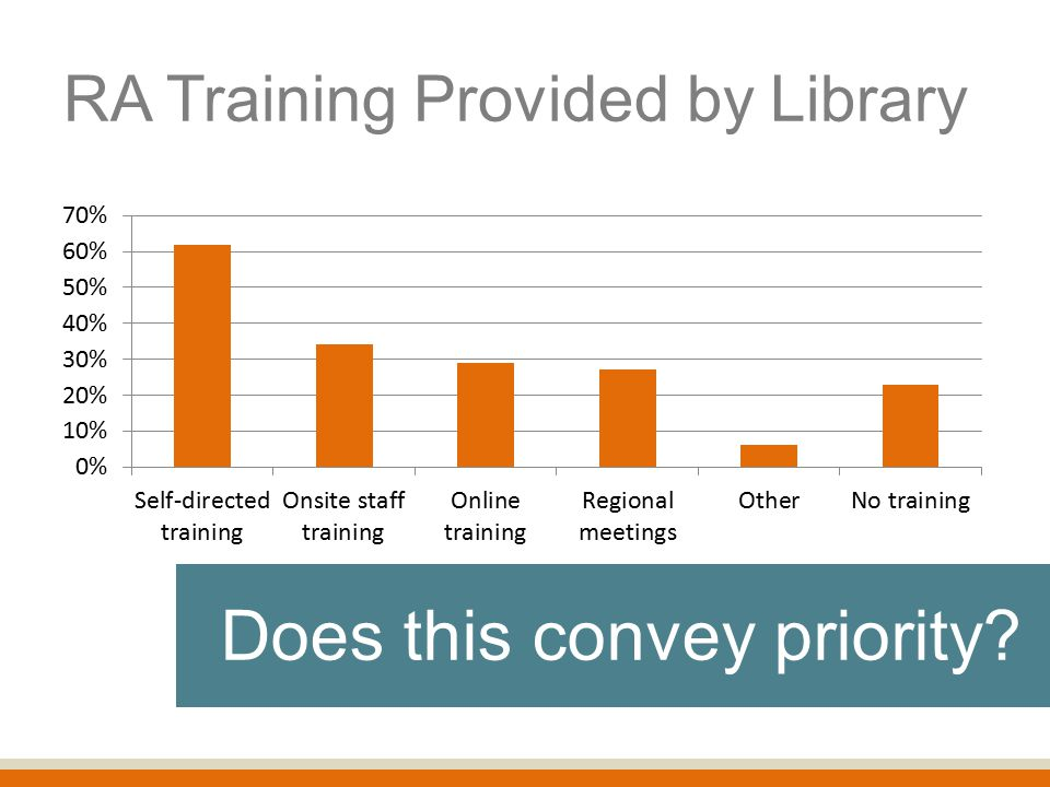 RA Training Provided by Library Does this convey priority