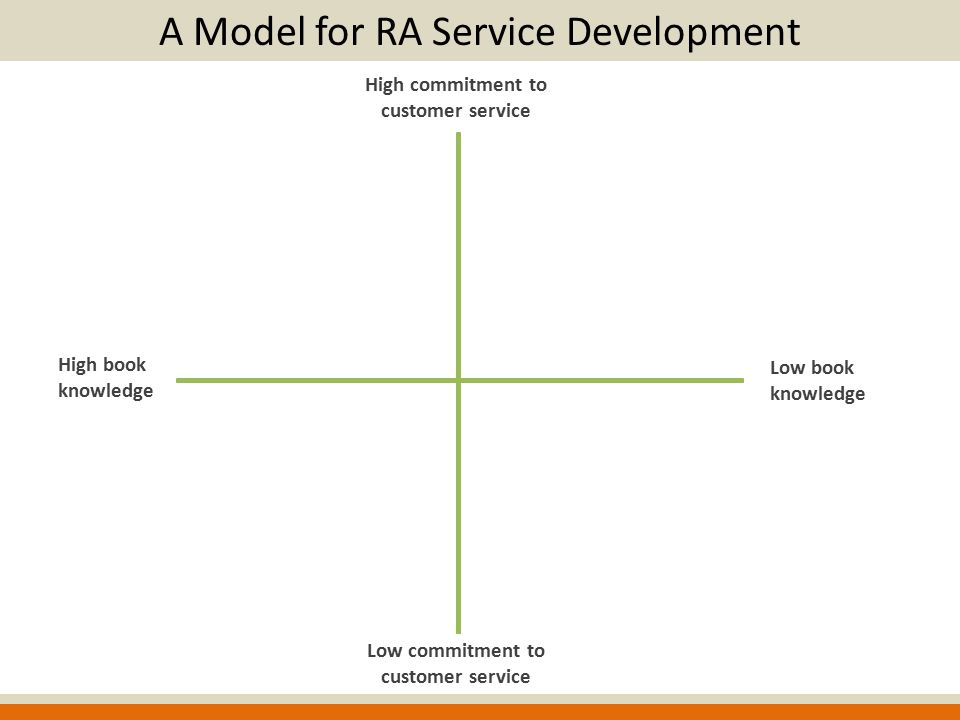 High book knowledge High commitment to customer service Low commitment to customer service Low book knowledge A Model for RA Service Development