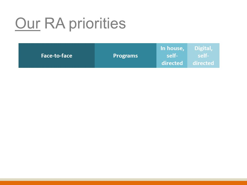 Our RA priorities Face-to-face In house, self- directed Programs Digital, self- directed