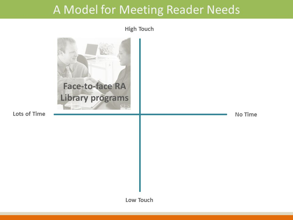 Lots of Time High Touch Low Touch No Time Face-to-face RA Library programs A Model for Meeting Reader Needs