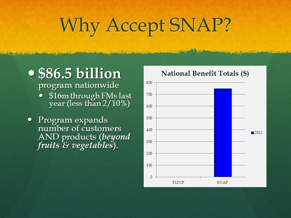 Why Accept SNAP? $86.5 billion program nationwide $86.5 billion program nationwide $16m through FMs last year (less than 2/10%) $16m through FMs last