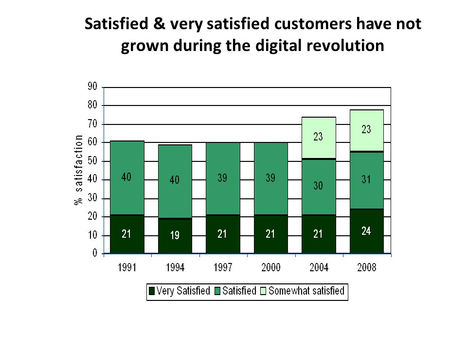 Satisfied & very satisfied customers have not grown during the digital revolution