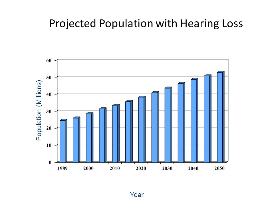 Population (Millions) Year Projected Population with Hearing Loss