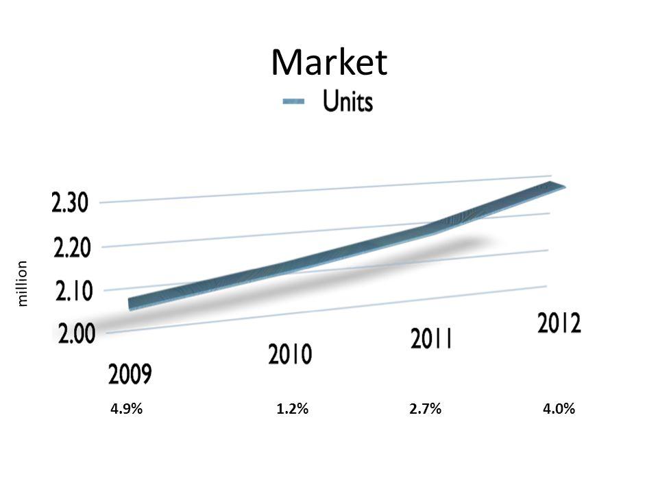 Market 4.9%1.2%2.7%4.0% million