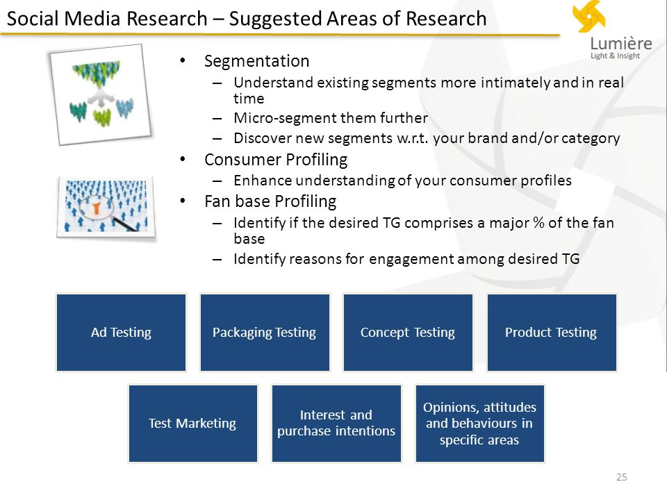 Social Media Research – Suggested Areas of Research Segmentation – Understand existing segments more intimately and in real time – Micro-segment them further – Discover new segments w.r.t.
