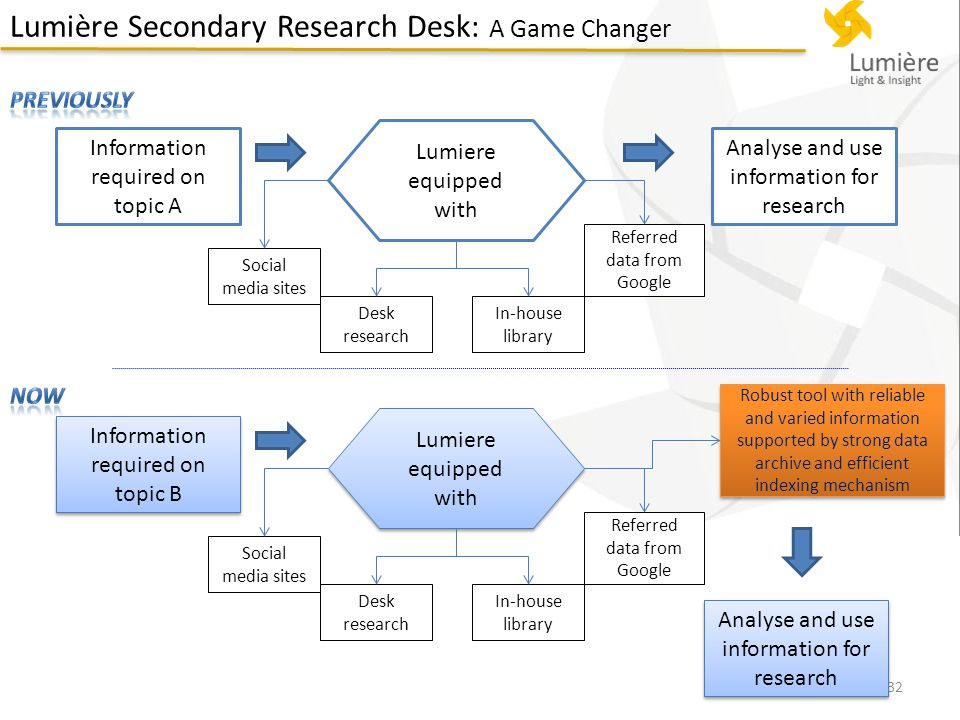 Lumière Secondary Research Desk: A Game Changer 32 Information required on topic A Lumiere equipped with Social media sites Desk research In-house library Referred data from Google Analyse and use information for research Information required on topic B Lumiere equipped with Social media sites Desk research In-house library Referred data from Google Analyse and use information for research Robust tool with reliable and varied information supported by strong data archive and efficient indexing mechanism