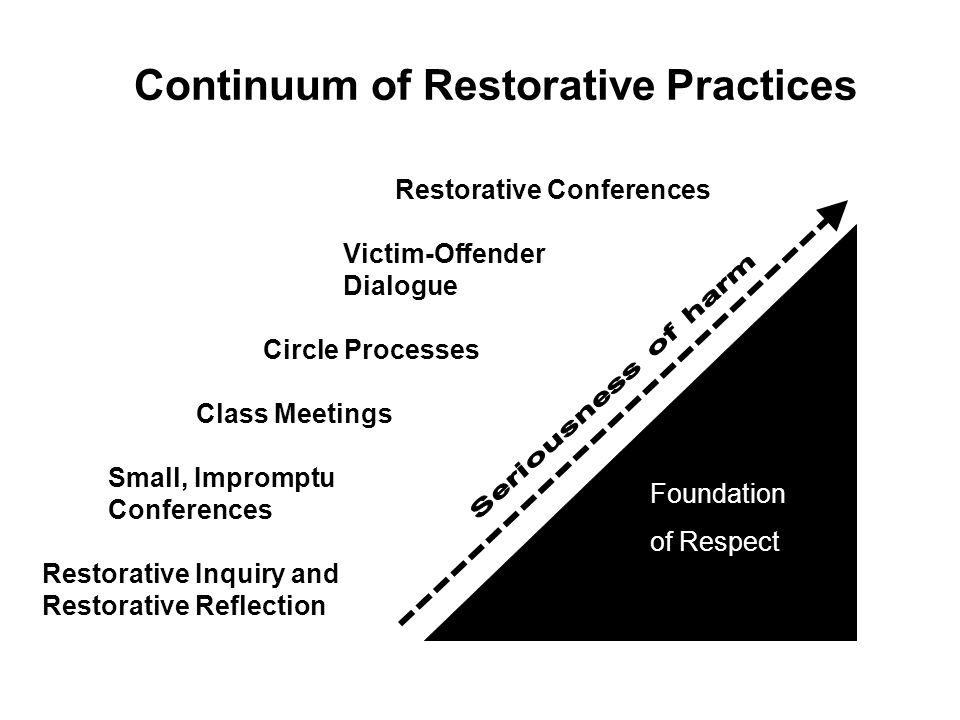 Continuum of Restorative Practices Foundation of Respect Foundation of Respect Restorative Conferences Victim-Offender Dialogue Circle Processes Class Meetings Small, Impromptu Conferences Restorative Inquiry and Restorative Reflection