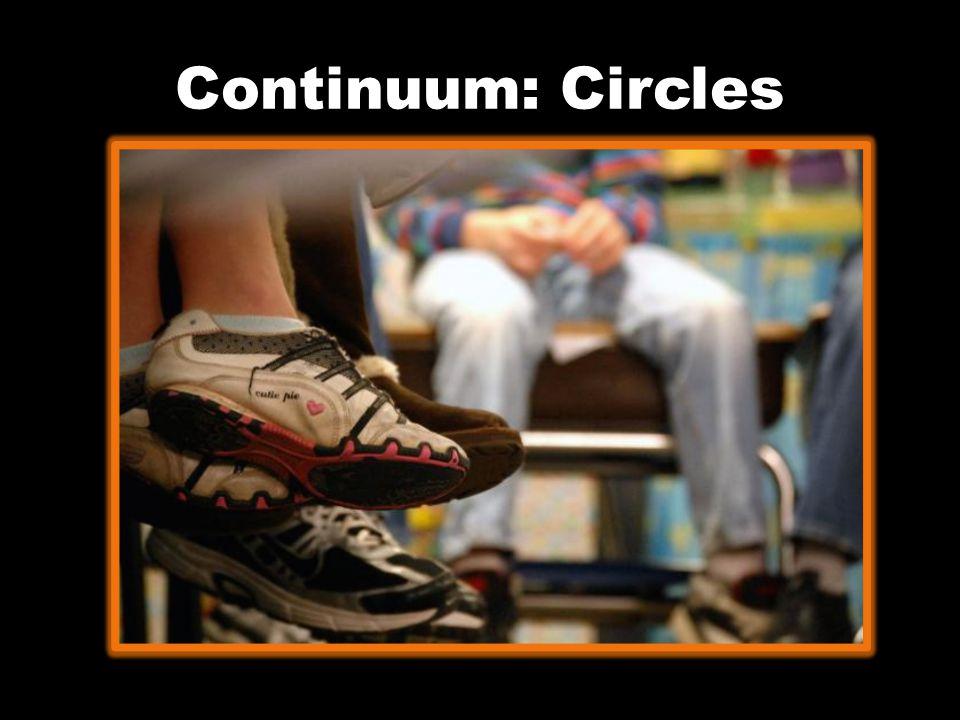 Continuum: Circles