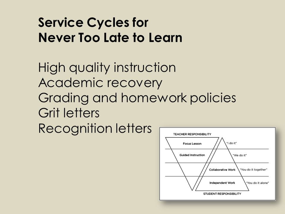 Service Cycles for Never Too Late to Learn High quality instruction Academic recovery Grading and homework policies Grit letters Recognition letters