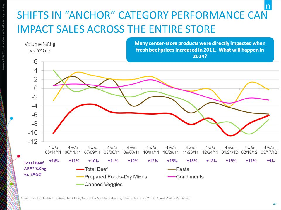 "Copyright ©2012 The Nielsen Company. Confidential and proprietary. 47 SHIFTS IN ""ANCHOR"" CATEGORY PERFORMANCE CAN IMPACT SALES ACROSS THE ENTIRE STORE"