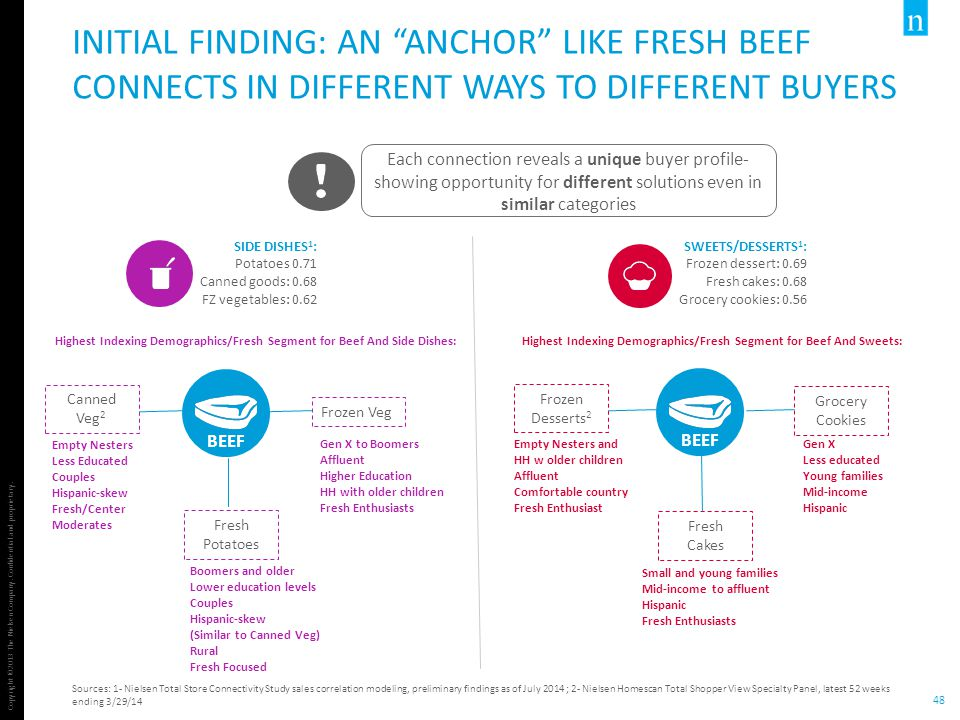 "Copyright ©2013 The Nielsen Company. Confidential and proprietary. 48 INITIAL FINDING: AN ""ANCHOR"" LIKE FRESH BEEF CONNECTS IN DIFFERENT WAYS TO DIFFE"