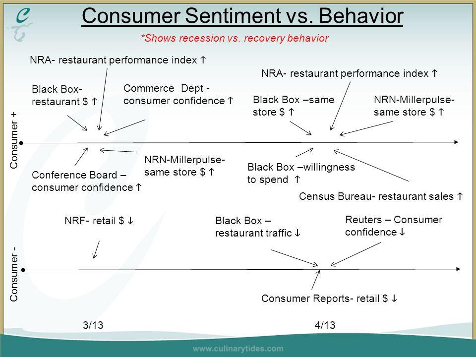 Consumer Sentiment vs. Behavior 3/13 4/13 Consumer + Consumer - *Shows recession vs.
