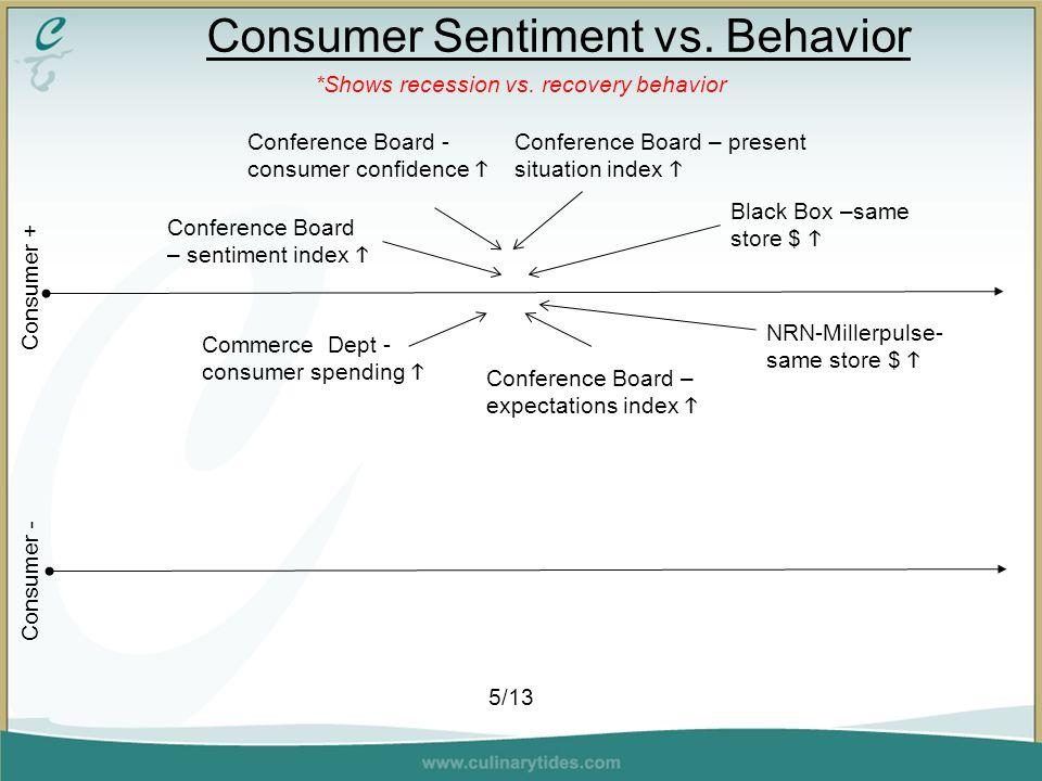 Consumer Sentiment vs. Behavior *Shows recession vs.
