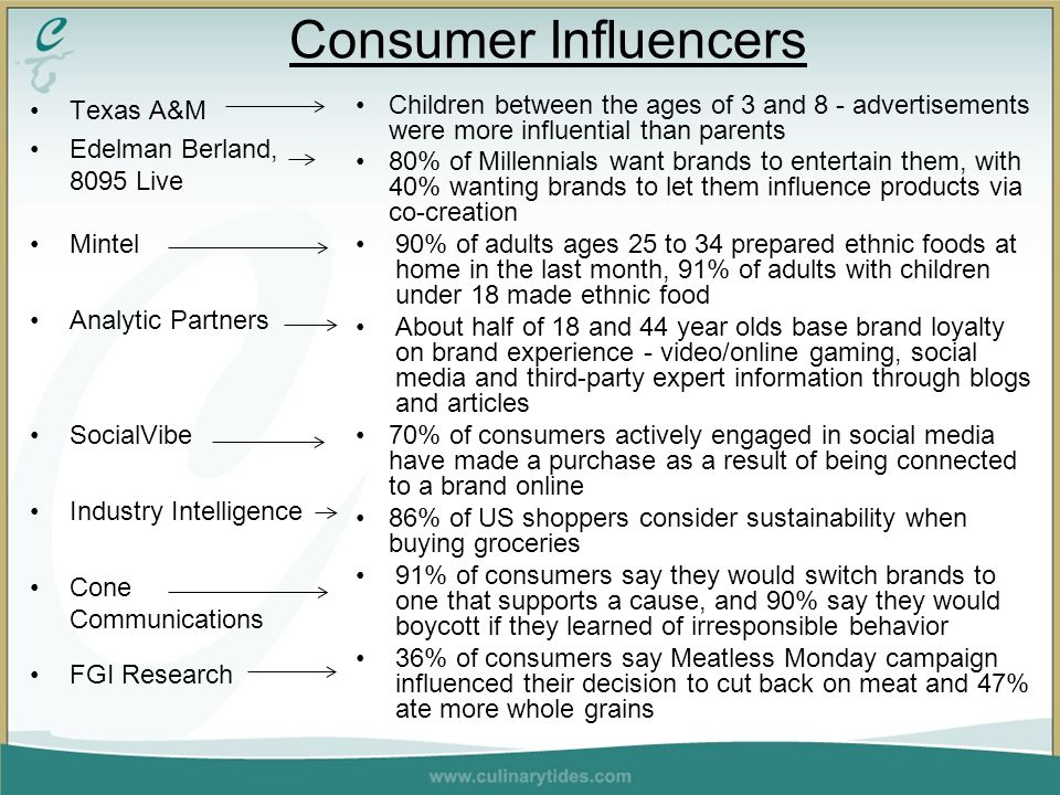 Texas A&M Edelman Berland, 8095 Live Mintel Analytic Partners SocialVibe Industry Intelligence Cone Communications FGI Research Children between the ages of 3 and 8 - advertisements were more influential than parents 80% of Millennials want brands to entertain them, with 40% wanting brands to let them influence products via co-creation 90% of adults ages 25 to 34 prepared ethnic foods at home in the last month, 91% of adults with children under 18 made ethnic food About half of 18 and 44 year olds base brand loyalty on brand experience - video/online gaming, social media and third-party expert information through blogs and articles 70% of consumers actively engaged in social media have made a purchase as a result of being connected to a brand online 86% of US shoppers consider sustainability when buying groceries 91% of consumers say they would switch brands to one that supports a cause, and 90% say they would boycott if they learned of irresponsible behavior 36% of consumers say Meatless Monday campaign influenced their decision to cut back on meat and 47% ate more whole grains Consumer Influencers
