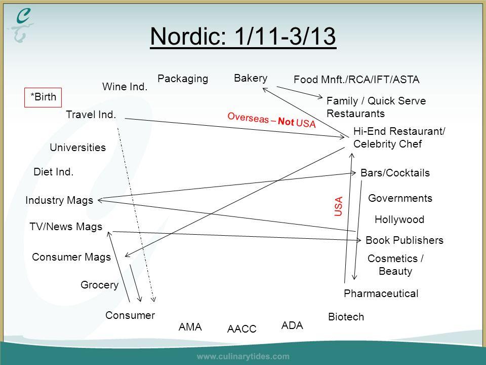 Nordic: 1/11-3/13 Wine Ind.