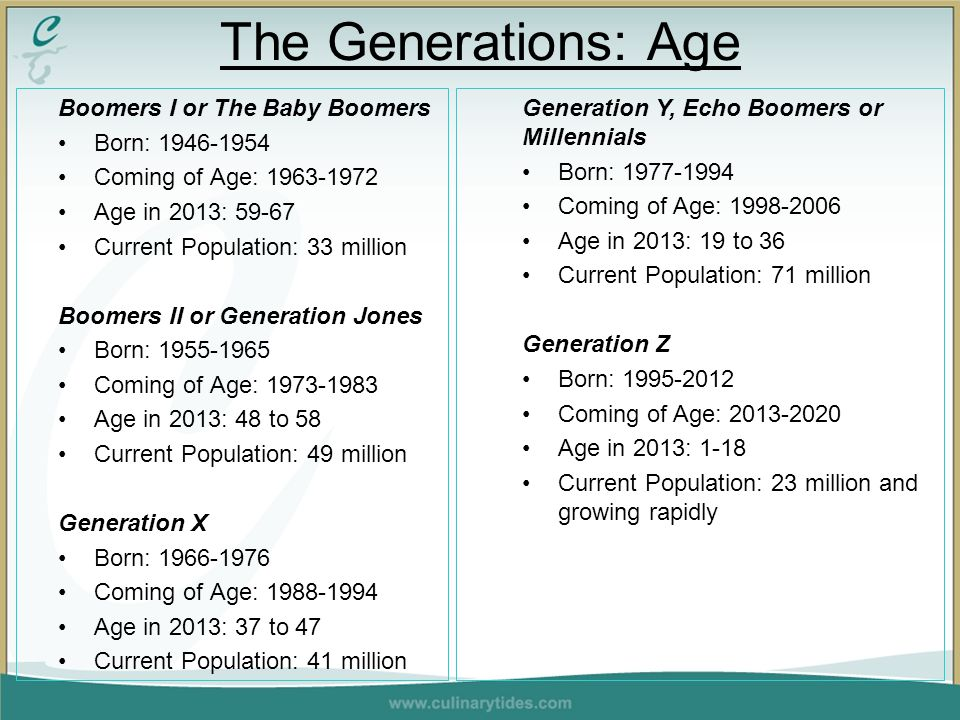 Boomers I or The Baby Boomers Born: 1946-1954 Coming of Age: 1963-1972 Age in 2013: 59-67 Current Population: 33 million Boomers II or Generation Jones Born: 1955-1965 Coming of Age: 1973-1983 Age in 2013: 48 to 58 Current Population: 49 million Generation X Born: 1966-1976 Coming of Age: 1988-1994 Age in 2013: 37 to 47 Current Population: 41 million The Generations: Age Generation Y, Echo Boomers or Millennials Born: 1977-1994 Coming of Age: 1998-2006 Age in 2013: 19 to 36 Current Population: 71 million Generation Z Born: 1995-2012 Coming of Age: 2013-2020 Age in 2013: 1-18 Current Population: 23 million and growing rapidly