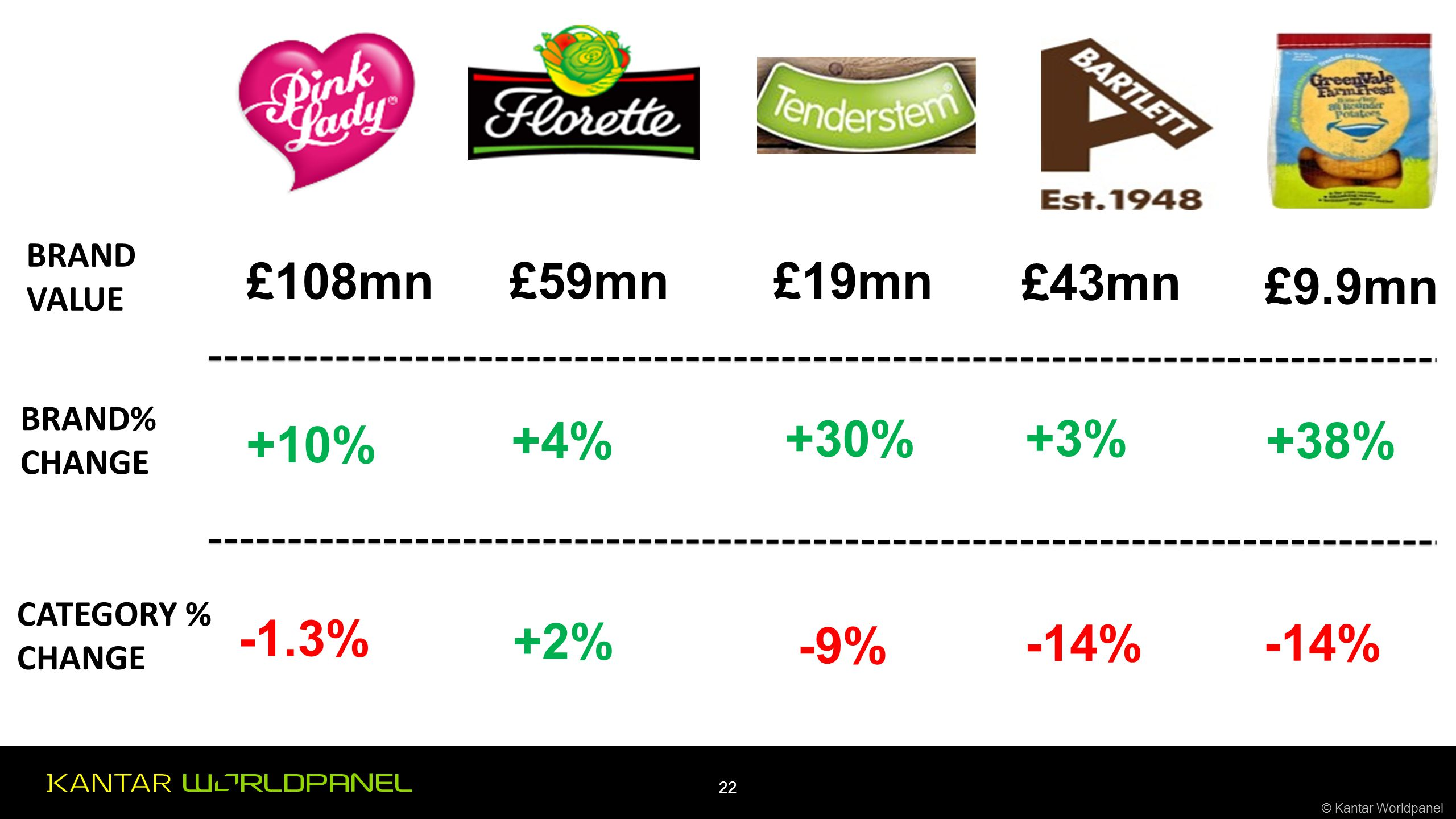 © Kantar Worldpanel 22 BRAND VALUE BRAND% CHANGE CATEGORY % CHANGE £108mn +10% -1.3% £59mn +4% +2% £19mn +30% -9% £43mn +3% -14% £9.9mn +38% -14%