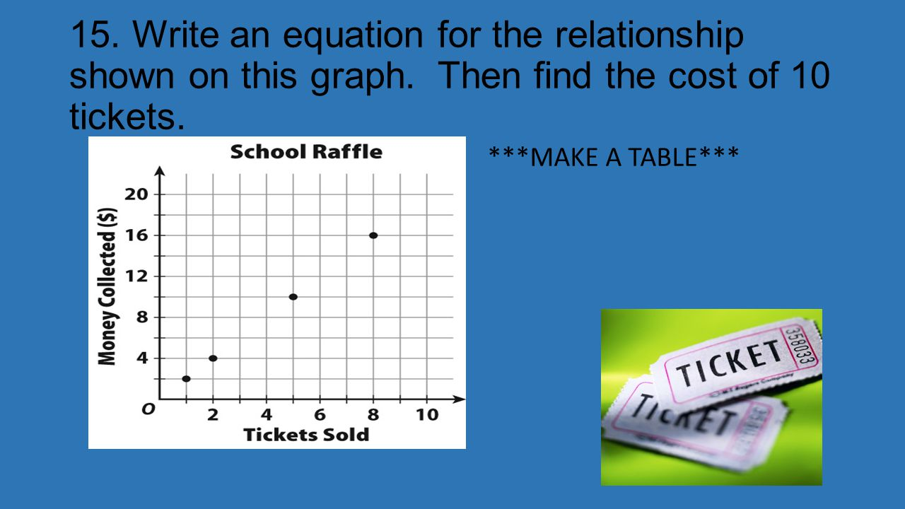 15. Write an equation for the relationship shown on this graph. Then find the cost of 10 tickets. ***MAKE A TABLE*** y=2x 10 tickets costs $20